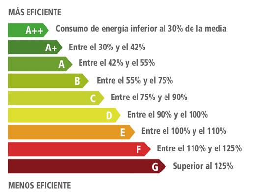 como leer etiqueta de eficienca energetica