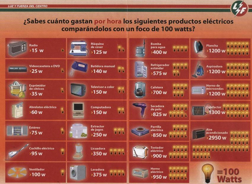 tabla de consumo de energia de electrodomesticos