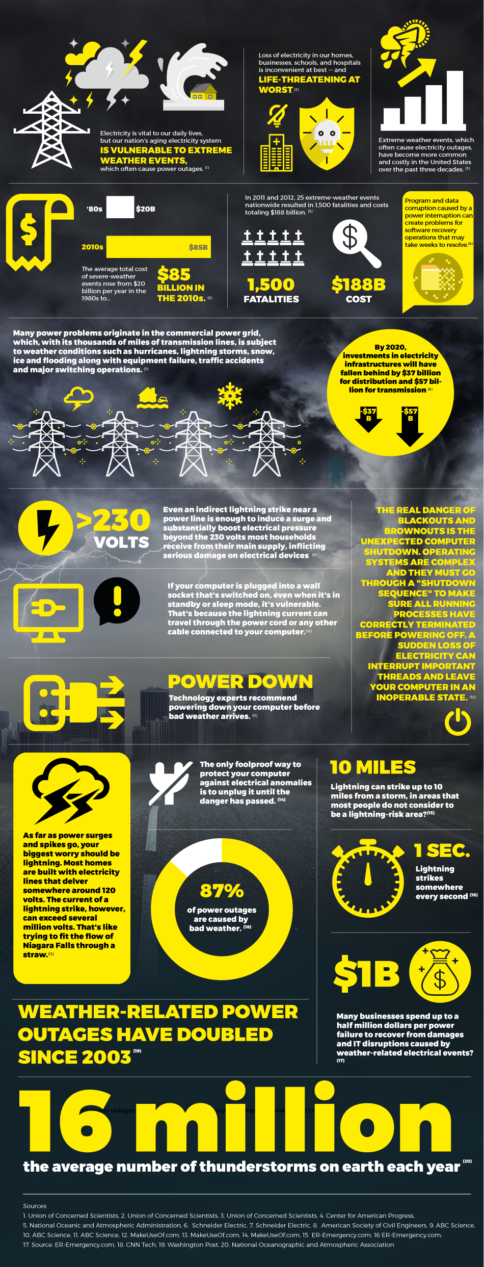 Weather & Electricity Infographic