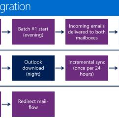 Exchange 2013 Mail Flow Diagram How To Make Process Online Migration Office 365 Singapore
