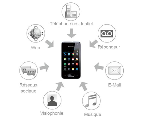 Panasonic KX-PRX120 : Téléphone sans fil répondeur Android
