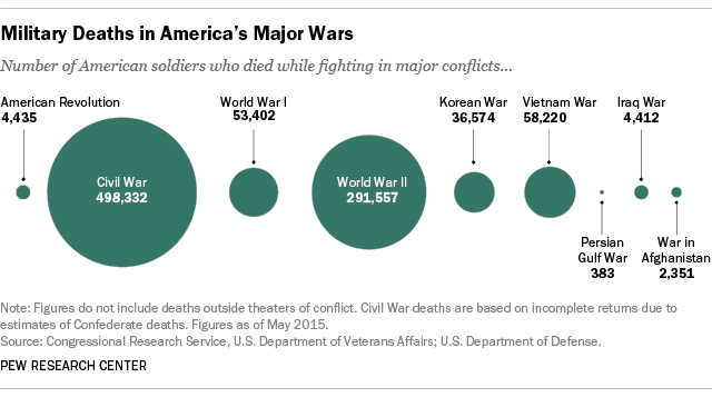 US War dead by conflict