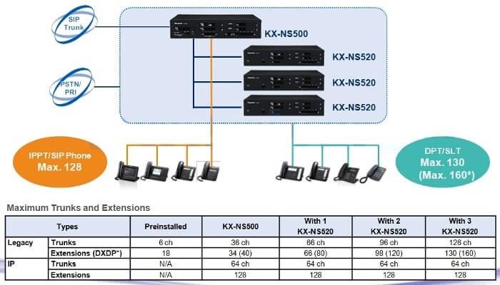 NS500 Capacity