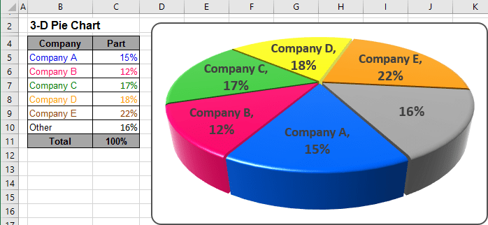 360 degree circle diagram 5 pin relay wiring fuel pump excel 3-d pie charts
