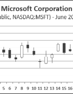 Candlestick chart excel also creating  stock rh officetooltips