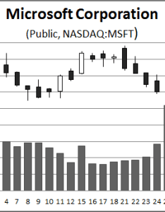 Candlestick chart excel also creating  stock with volume rh officetooltips