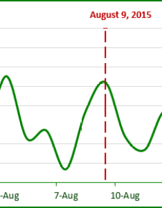Chart with vertical line in excel also how to add  the rh officetooltips