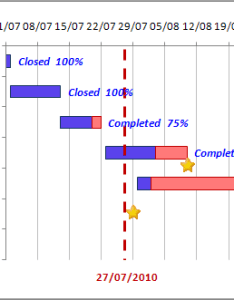 The gantt chart with  vertical line in excel also glossy rh officetooltips