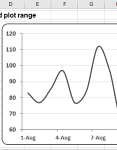 Chart in excel also creating automatically extended plot ranges rh officetooltips