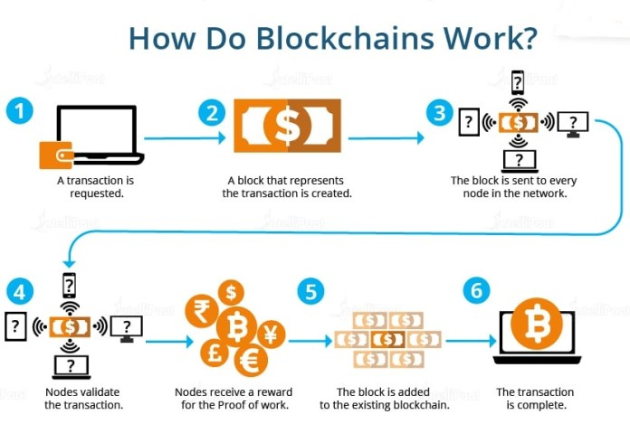 Blockchain works - Ultimate Guide For Ethereum Explained - Official Hacker