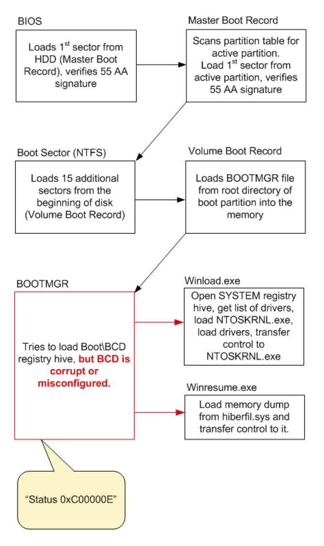 Boot Error 0xc000000e