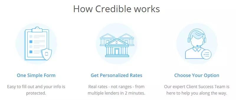Credible.com