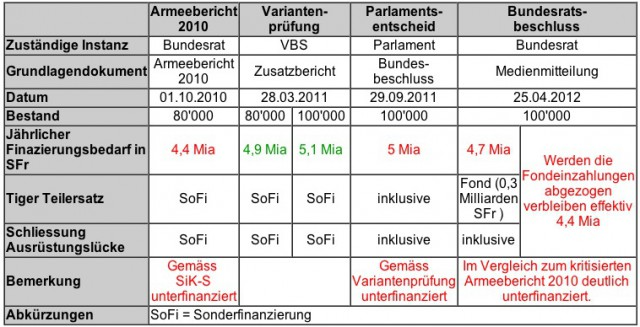 Offiziere.ch   Security Policy – Armed Forces – Media   Page 99