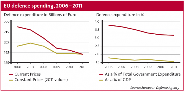EU defence spending, 2006-2011