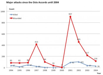 Table 1: Major attacks by Hamas since the Oslo Accords until 2004. Because it covers only the major attacks, Table 1 gives only a qualitative impression of their intensity.
