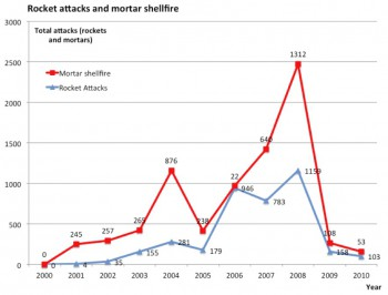 Table 2: The Rocket attacks and mortar shellfire started in 2000.