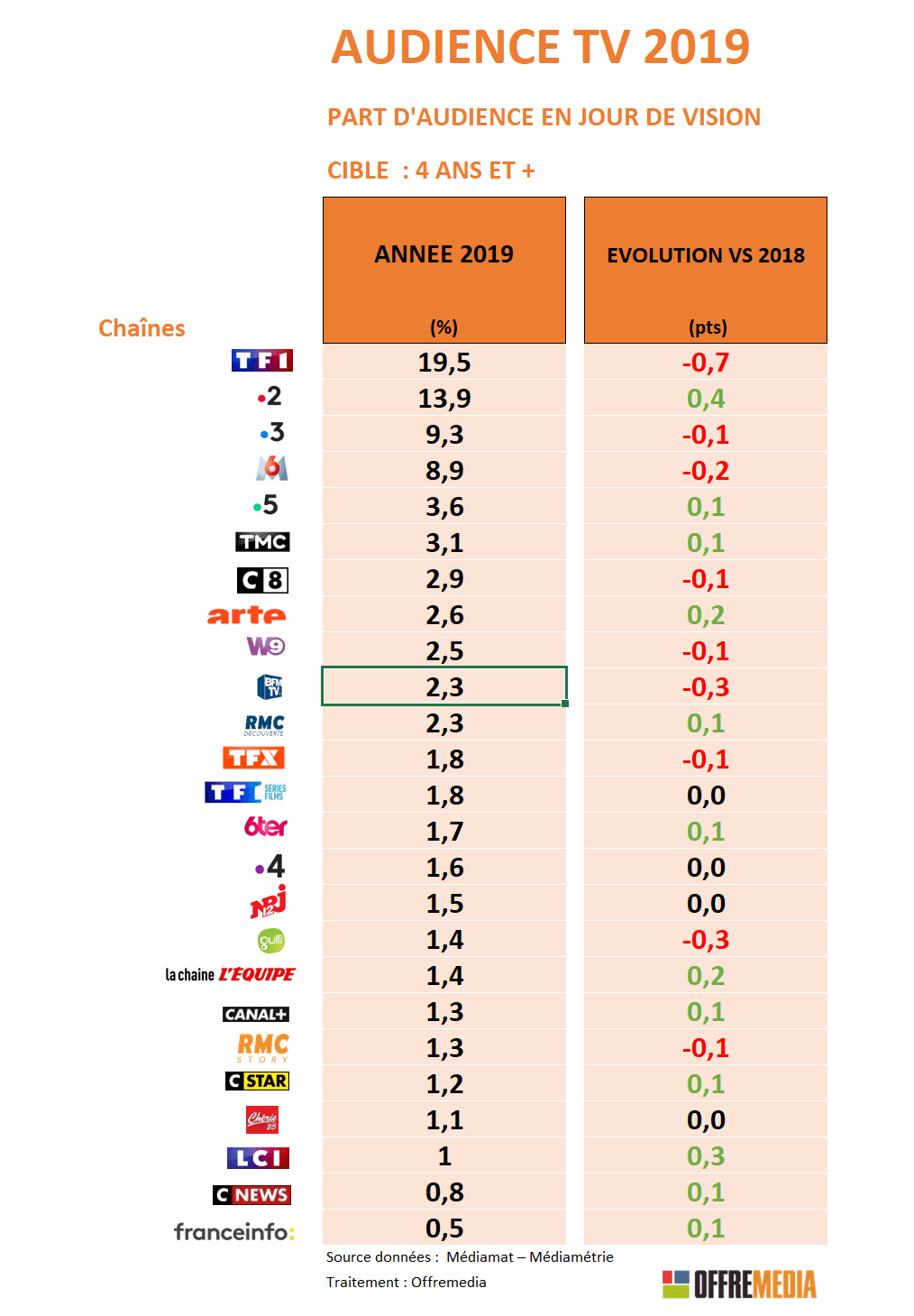 parts d audience tv 2019 tf1 leader