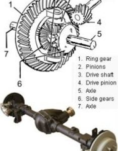 The following chart of tire sizes and axle gear ratios are meant to give  general idea relationship between differential ratio also size guide offroaders rh