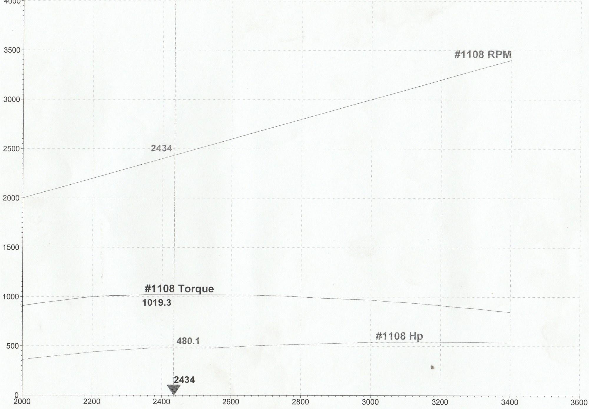 hight resolution of  diy duramax marinisation 540 tune max torque jpg