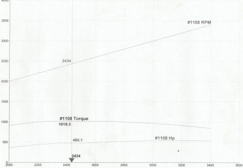 small resolution of  diy duramax marinisation 540 tune max torque jpg