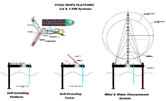 Titan 200 WMPS wind and ocean measurement platform