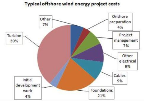About Offshore Wind - Business Network for Offshore Wind