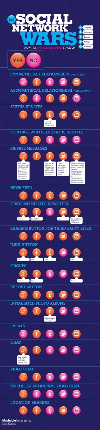 Social Network Comparison