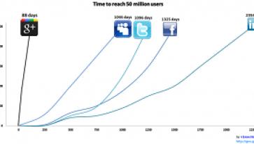 Google Plus 50 Million Users