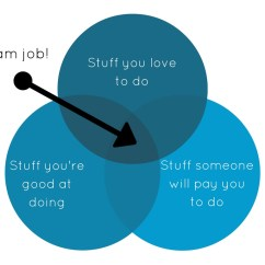 Needs And Wants Venn Diagram How To Draw Automotive Wiring Diagrams Find Your Dental Dream Job Off The Cusp Identify