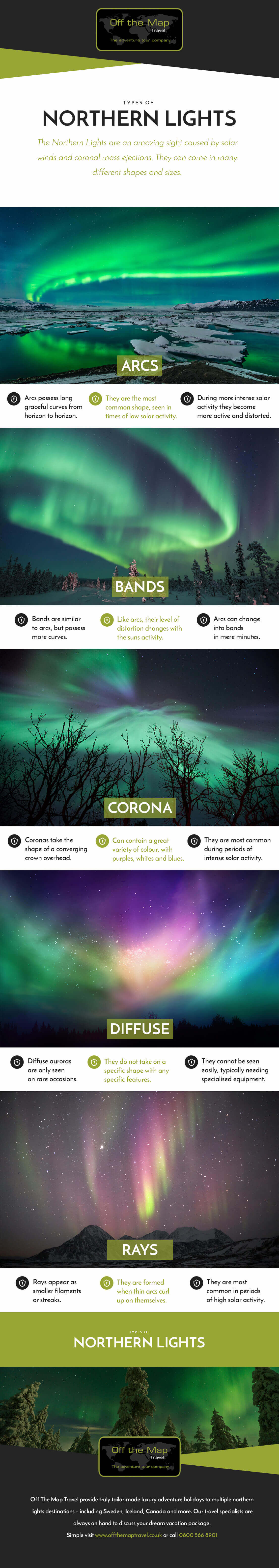 The Different Types Of Northern Lights Infographic