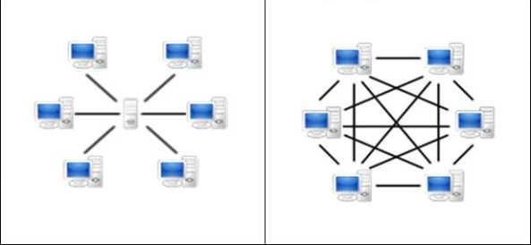 À esquerda uma conexão convencional, à direita, uma conexão P2P