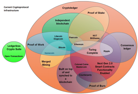 current cryptoprotocol infrastructure