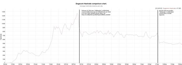 dogecoin comparison chart