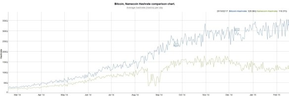 bitcoin namecoin hashrate 2015
