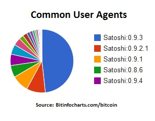 common user agents