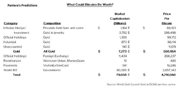 pantera bitcoin prices