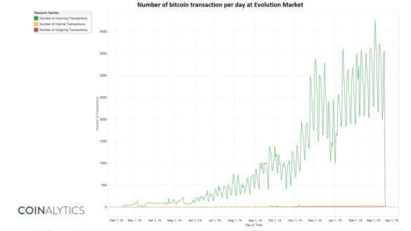 Evolution Market Number of Transactions