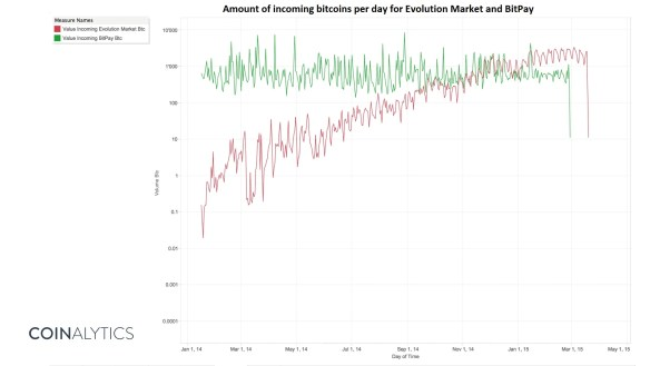 Evolution Market v Bitpay Btc