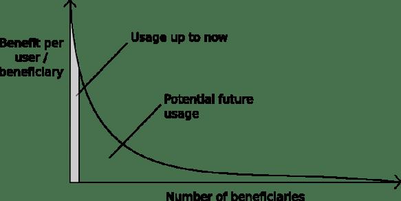 blockchain longtail