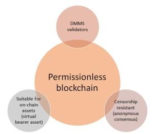 permissionless blockchain