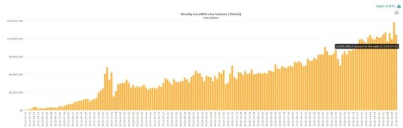 localbitcoins volume