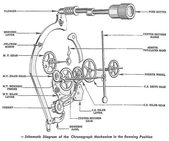 The Elgin-Hamilton 8-day Elapsed Time Clock