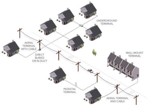 Fiber Optic Solutions for the Home (FTTH)