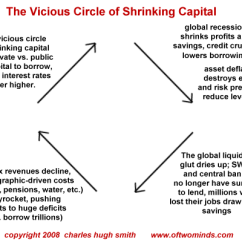 Things Fall Apart Plot Diagram Ford Super Duty Radio Wiring Charles Hugh Smith-the Vicious Circle Of Shrinking Capital