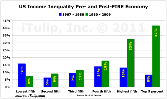 incomeinequality1967-2009.png