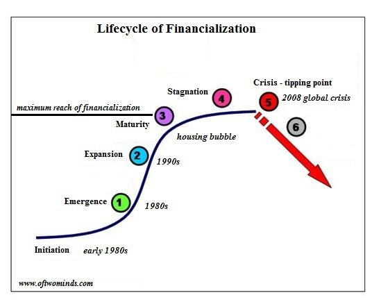 https://i0.wp.com/www.oftwominds.com/photos2016/financialization-curve2016.jpg