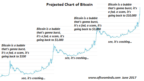 https://i0.wp.com/www.oftwominds.com/photos2017/BTC-projected.png