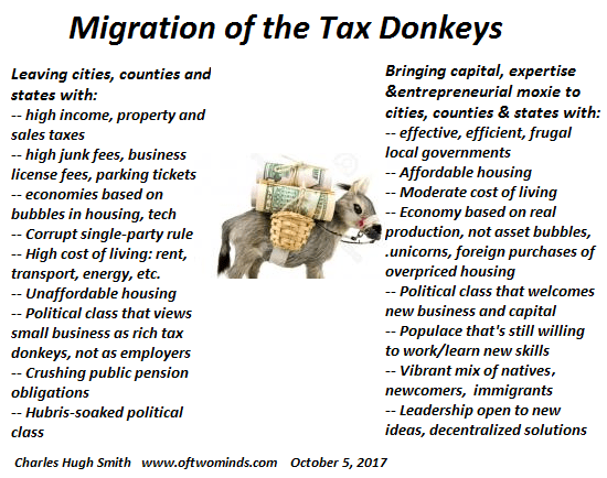 https://i0.wp.com/www.oftwominds.com/photos2017/migration-tax-donkeys10-17.png