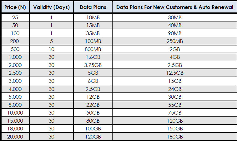 glo data plans with youtube free streaming offer