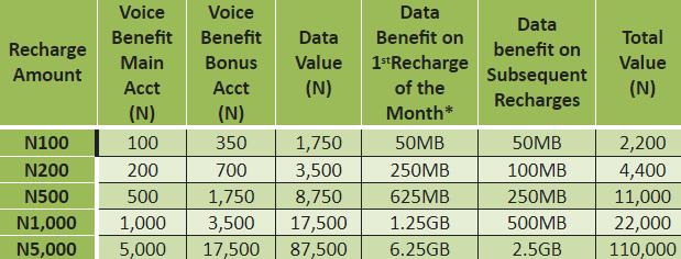 glo yakata prepaid tariff plan nigeria 2018